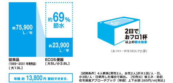 トイレ_ECO5